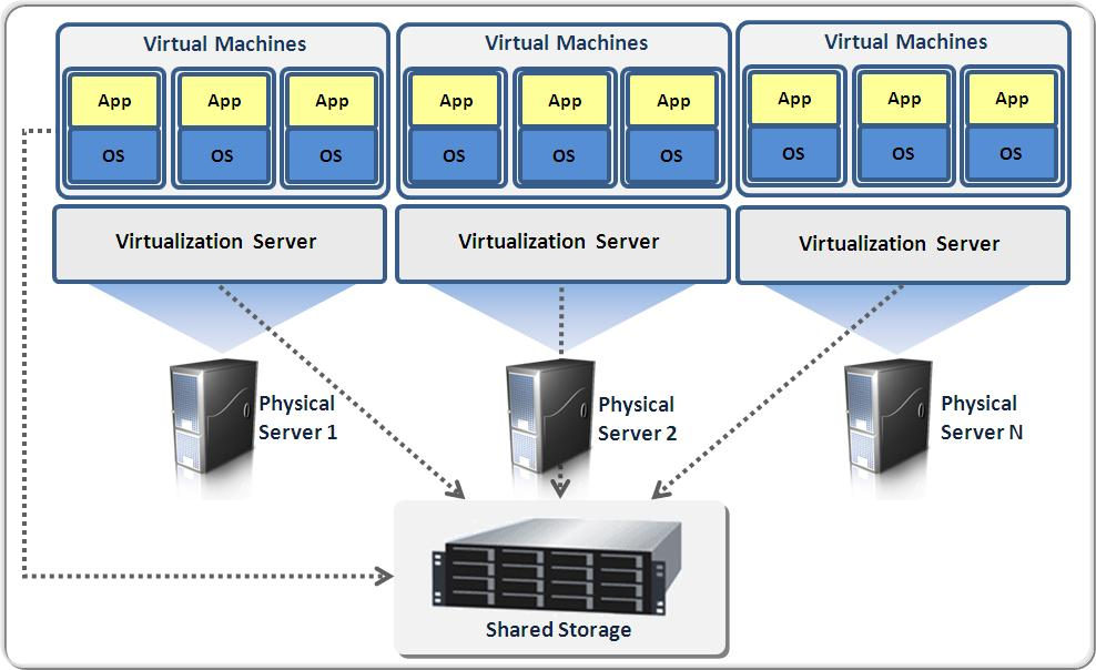 DESKTOP-AND-SERVER-VIRTUALIZATION